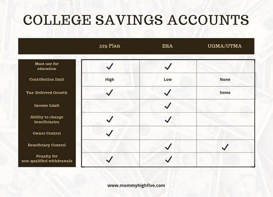 Best savings option for college